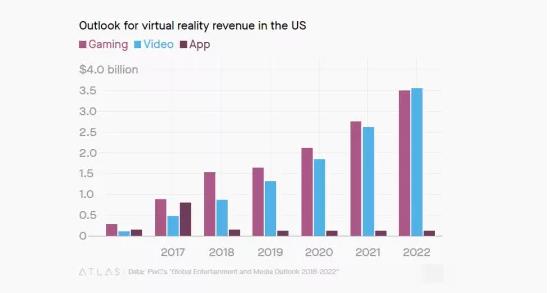 视频则占据VR收入的一大半