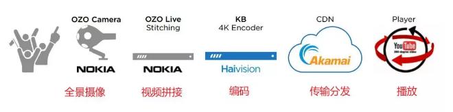 VR视频的制作过程