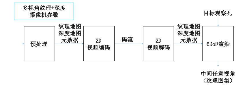6DoF 编解码器的系统框图